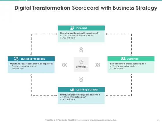 Scorecard_To_Measure_Digital_Shift_Progress_Ppt_PowerPoint_Presentation_Complete_Deck_With_Slides_Slide_5