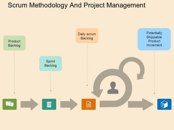 Scrum Methodology And Project Management Powerpoint Templates
