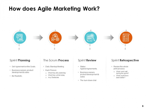 Scrum_Practices_For_Marketing_Teams_Ppt_PowerPoint_Presentation_Complete_Deck_With_Slides_Slide_6