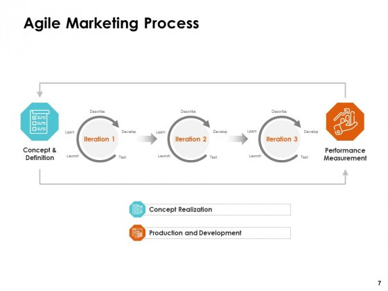 Scrum_Practices_For_Marketing_Teams_Ppt_PowerPoint_Presentation_Complete_Deck_With_Slides_Slide_7