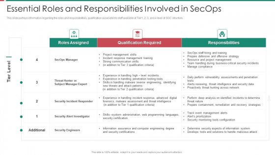Security And Process Integration Essential Roles And Responsibilities Involved In Secops Background PDF