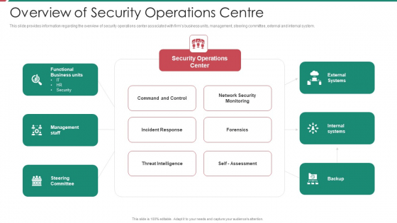 Security And Process Integration Overview Of Security Operations Centre Portrait PDF