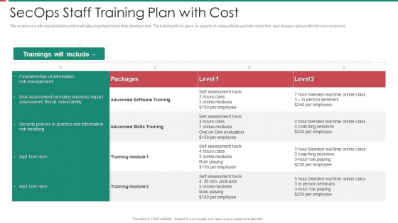 Security And Process Integration Secops Staff Training Plan With Cost Background PDF