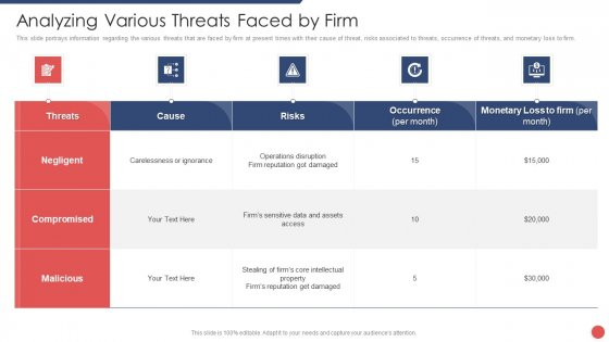 Security Functioning Centre Analyzing Various Threats Faced By Firm Introduction PDF