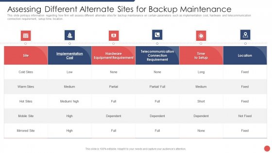 Security Functioning Centre Assessing Different Alternate Sites For Backup Maintenance Icons PDF