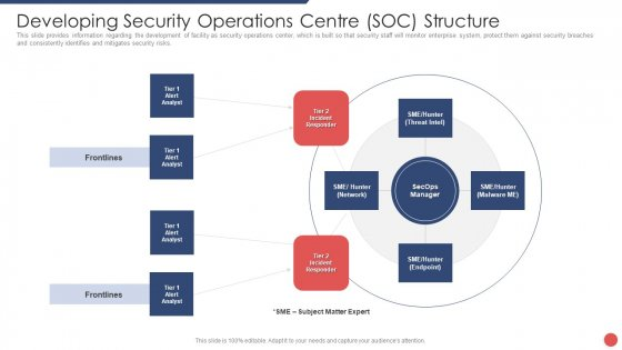 Security Functioning Centre Developing Security Operations Centre SOC Structure Guidelines PDF