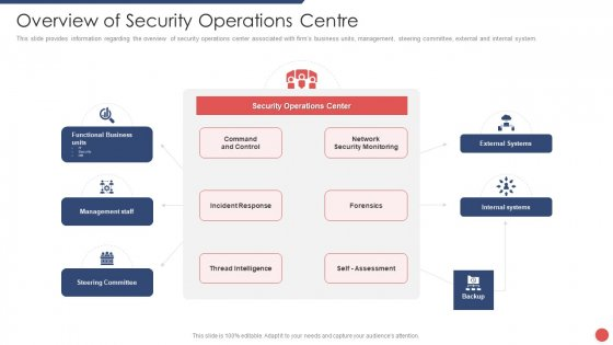 Security Functioning Centre Overview Of Security Operations Centre Summary PDF