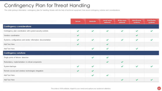 Security_Functioning_Centre_Ppt_PowerPoint_Presentation_Complete_Deck_With_Slides_Slide_28