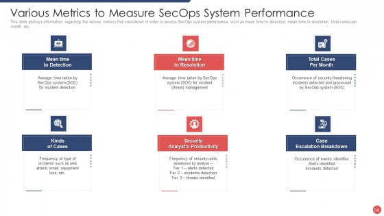 Security_Functioning_Centre_Ppt_PowerPoint_Presentation_Complete_Deck_With_Slides_Slide_34