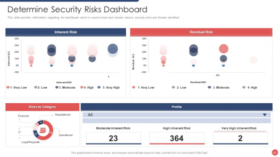 Security_Functioning_Centre_Ppt_PowerPoint_Presentation_Complete_Deck_With_Slides_Slide_43