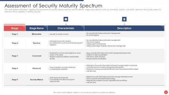 Security_Functioning_Centre_Ppt_PowerPoint_Presentation_Complete_Deck_With_Slides_Slide_9