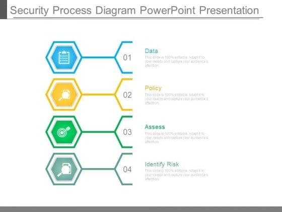 Security Process Diagram Powerpoint Presentation