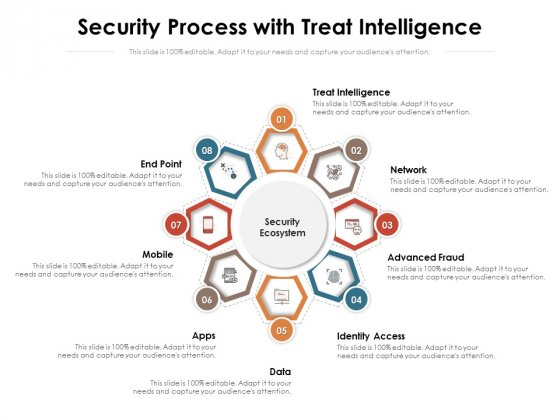 Security Process With Treat Intelligence Ppt PowerPoint Presentation File Styles PDF