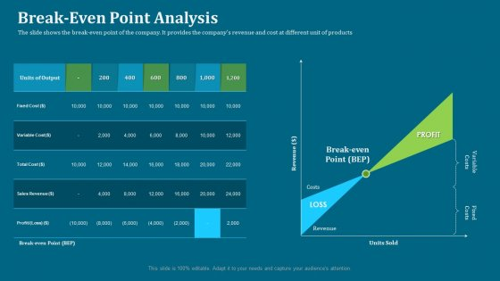 Seed Funding Pitch Deck Break Even Point Analysis Ppt Slides Background PDF
