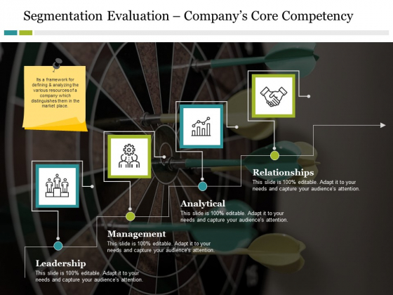 Segmentation Evaluation Company S Core Competency Ppt PowerPoint Presentation Outline Infographic Template