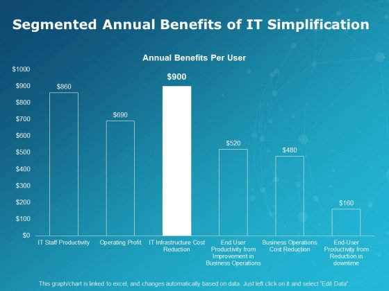 Segmented Annual Benefits Of It Simplification Ppt PowerPoint Presentation Infographics Vector