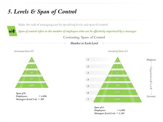 Select Of Organizational Model That Supports Your Strategy 5 Levels And Span Of Control Ppt Professional Graphics Template PDF