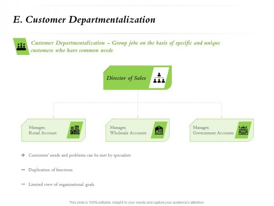 Select Of Organizational Model That Supports Your Strategy E Customer Departmentalization Portrait PDF