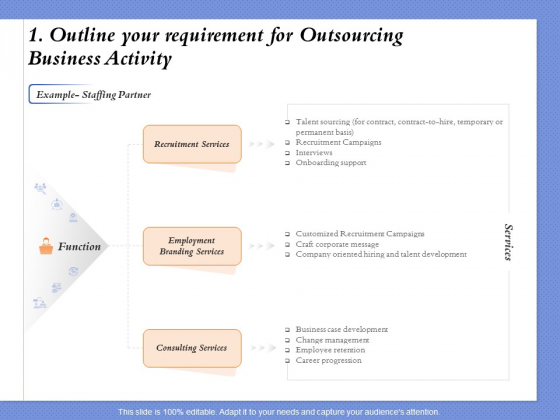 Selecting The Right Channel Strategy 1 Outline Your Requirement For Outsourcing Business Activity Formats PDF