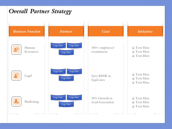 Selecting The Right Channel Strategy Overall Partner Strategy Ppt PowerPoint Presentation File Pictures PDF