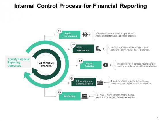Self_Auditing_Process_Management_Ppt_PowerPoint_Presentation_Complete_Deck_Slide_7
