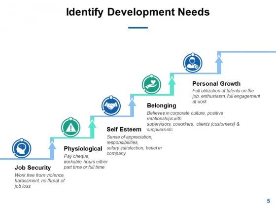 Self_Development_Plan_Ppt_PowerPoint_Presentation_Complete_Deck_With_Slides_Slide_5