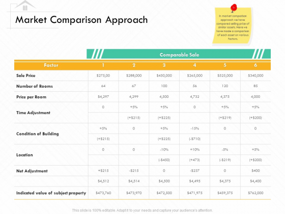 Selling Home Property Market Comparison Approach Ppt File Deck PDF