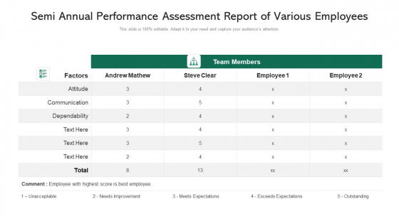 Semi Annual Performance Assessment Report Of Various Employees Ppt PowerPoint Presentation Images PDF