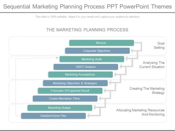 Sequential Marketing Planning Process Ppt Powerpoint Themes