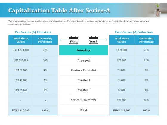 Series A Funding For Start Up Capitalization Table After Series A Download PDF