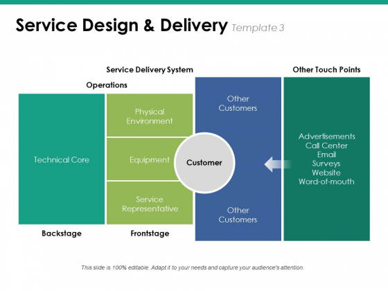 Service Design And Delivery Template 3 Ppt PowerPoint Presentation Inspiration Grid
