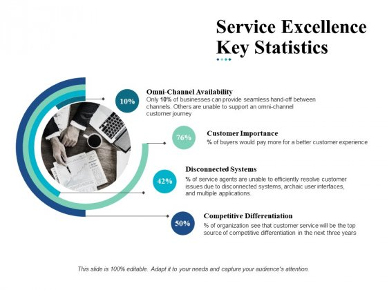 Service Excellence Key Statistics Ppt Powerpoint Presentation Ideas Picture