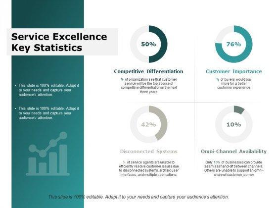 Service Excellence Key Statistics Ppt Powerpoint Presentation Model Objects