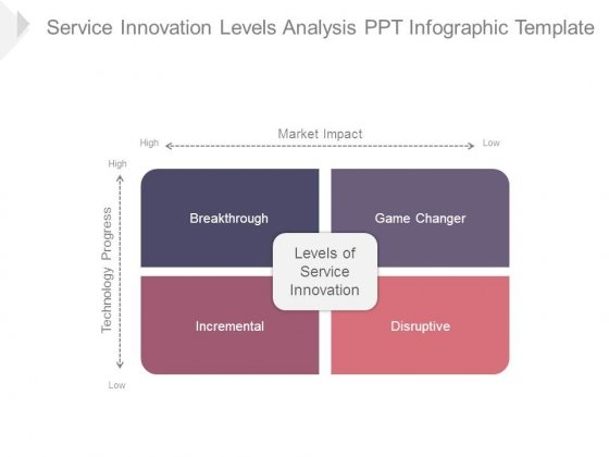 Service Innovation Levels Analysis Ppt Infographic Template