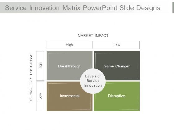 Service Innovation Matrix Powerpoint Slide Designs