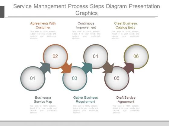 Service Management Process Steps Diagram Presentation Graphics