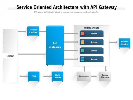 Service Oriented Architecture With Api Gateway Ppt PowerPoint Presentation Portfolio Layout Ideas