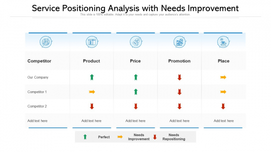 Service Positioning Analysis With Needs Improvement Ppt PowerPoint Presentation Professional Graphics Download PDF