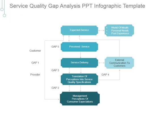 Service Quality Gap Analysis Ppt PowerPoint Presentation Designs