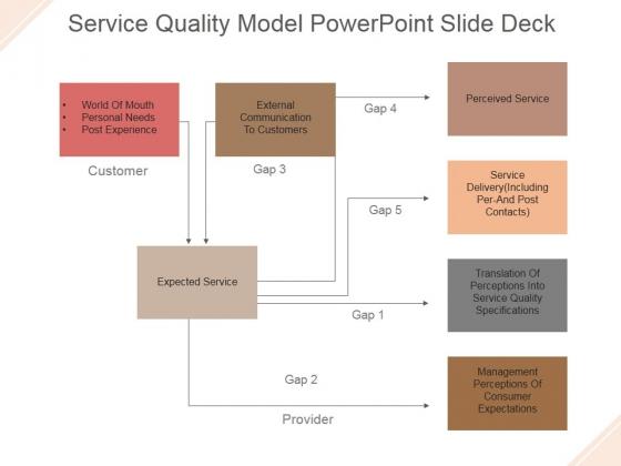 Service Quality Model Ppt PowerPoint Presentation Slide