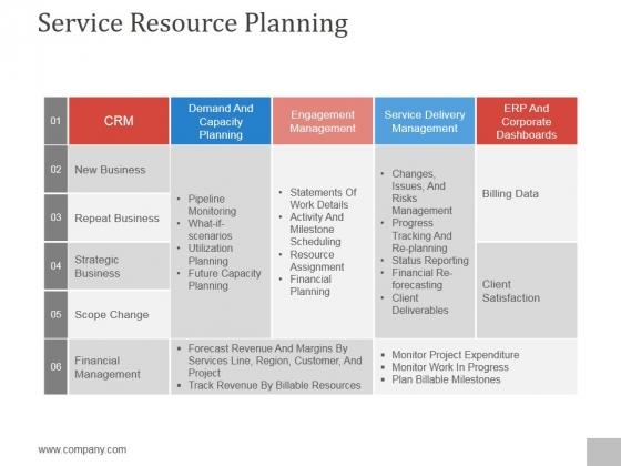Service Resource Planning Ppt PowerPoint Presentation Designs Download