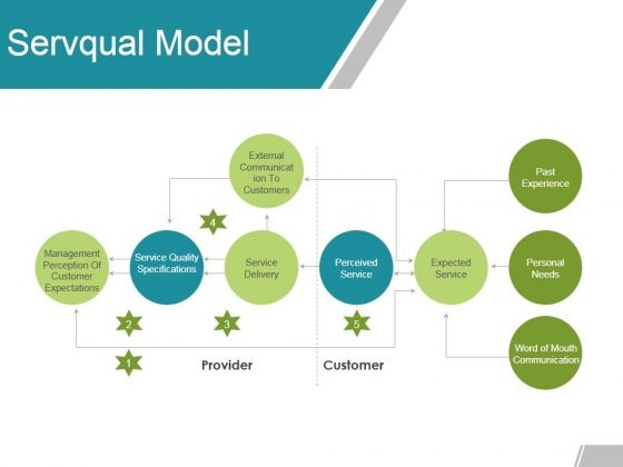 Servqual Model Ppt PowerPoint Presentation Inspiration Deck