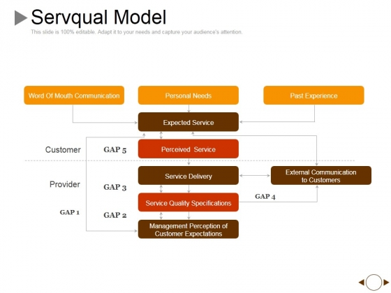 Servqual Model Ppt PowerPoint Presentation Layouts Slide Download