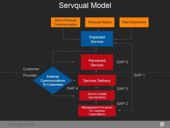 Servqual Model Ppt PowerPoint Presentation Portfolio Gallery