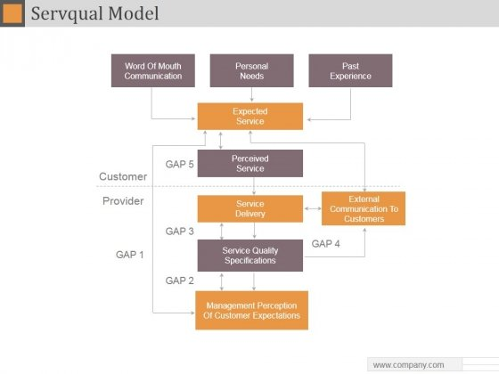 Servqual Model Ppt PowerPoint Presentation Slide