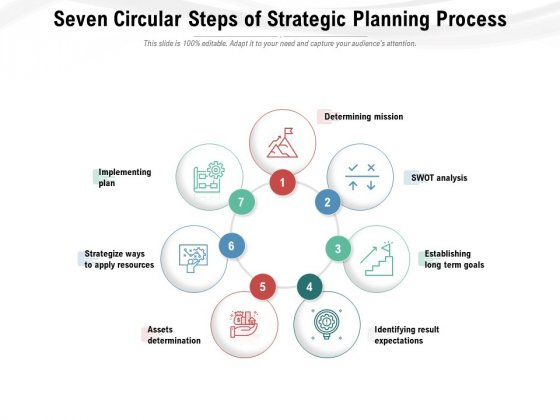 Seven Circular Steps Of Strategic Planning Process Ppt PowerPoint Presentation Gallery Design Ideas PDF