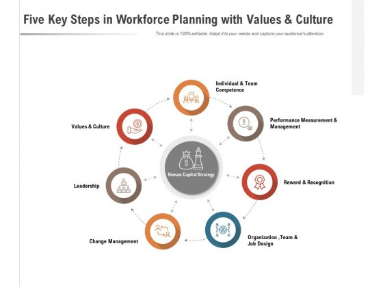 Seven Key Steps In Workforce Planning With Values And Culture Ppt PowerPoint Presentation Ideas Picture