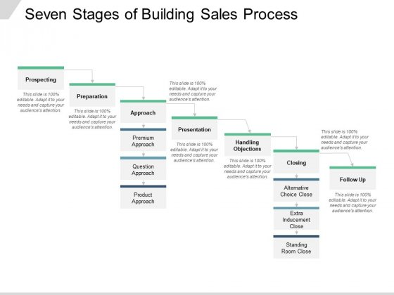 Seven Stages Of Building Sales Process Ppt PowerPoint Presentation Infographics Ideas