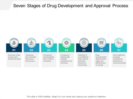 Seven Stages Of Drug Development And Approval Process Ppt PowerPoint Presentation Icon Layouts
