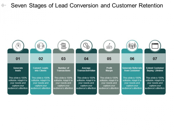 Seven Stages Of Lead Conversion And Customer Retention Ppt PowerPoint Presentation Slides Microsoft